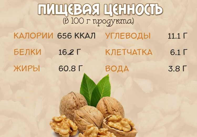 БЖУ грецкого ореха