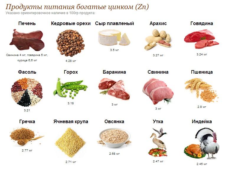 продукты с цинком для костей