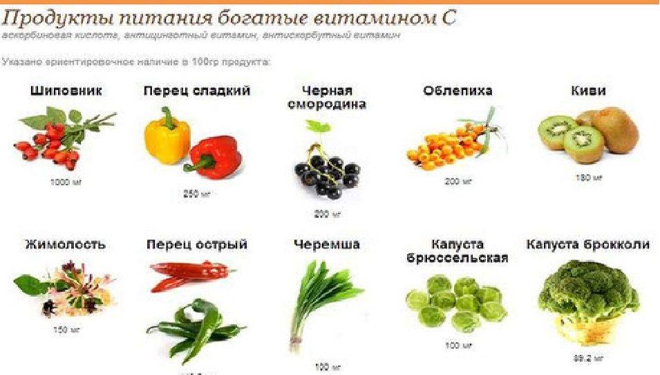 продукты с витамином С для костей
