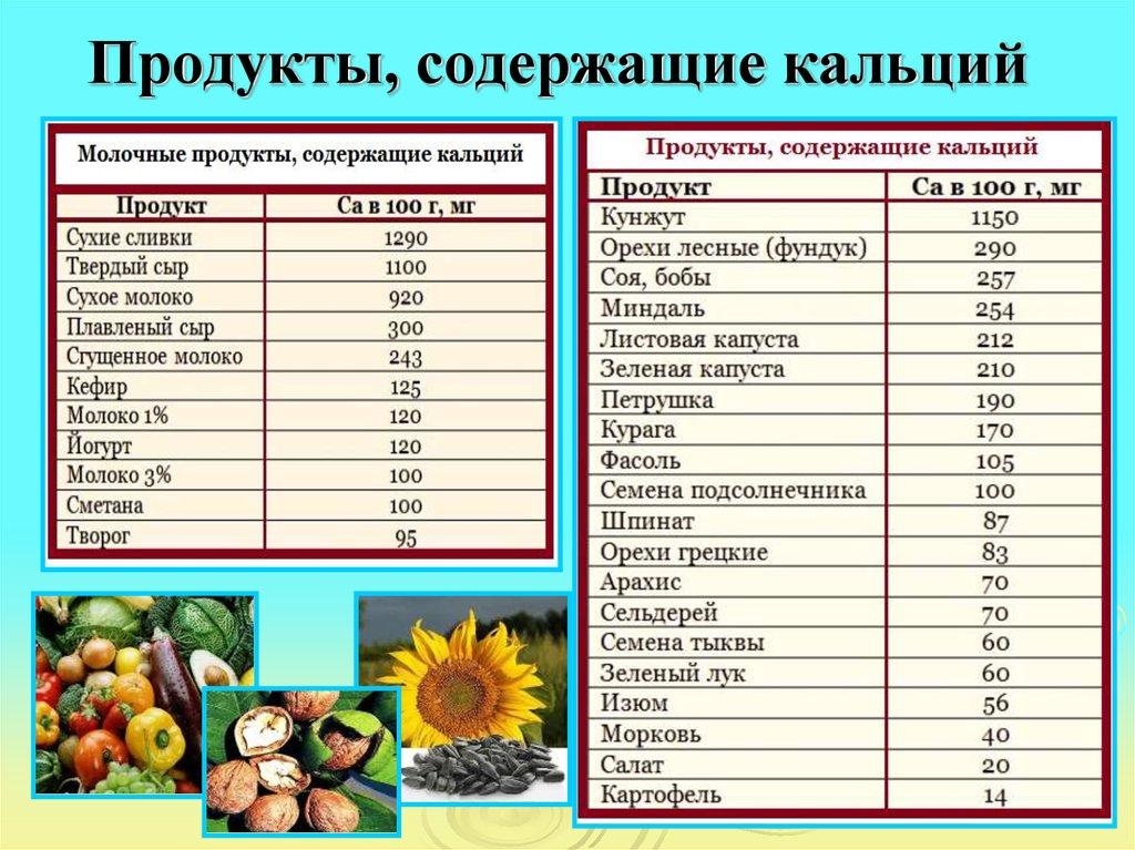 продукты с кальцием для костей
