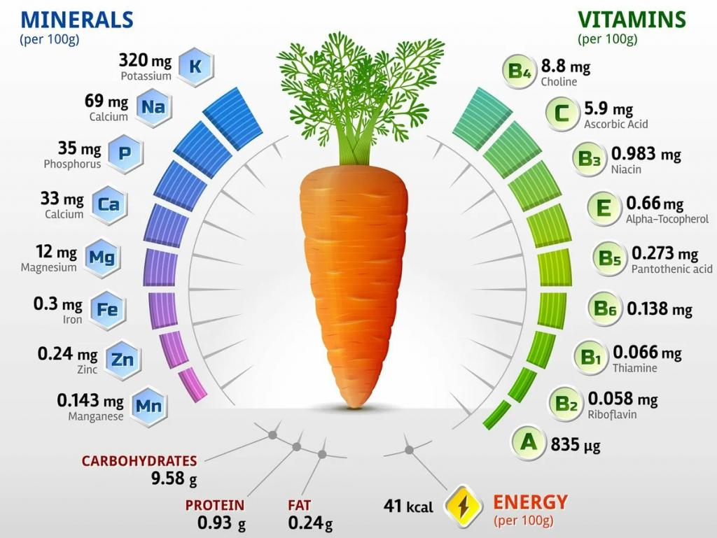 состав витаминов в моркови